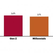 Report: more than half of Gen-Z consumers are influenced by social stars