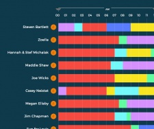 Eat, sleep, post, repeat: the daily routines of online influencers