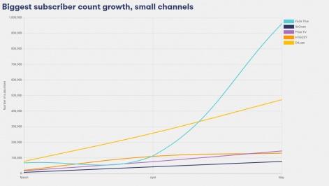 meet youtube s fastest growing bronze channels in june 2018