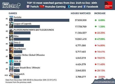 Top 10 streamed games of the week: Atlas racks up over 10 million