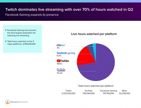 State of the stream in Q2: 74% of Twitch viewership belongs