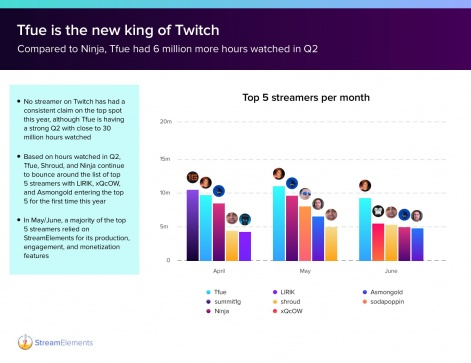 Twitch's top streamers Q2. Image StreamElements