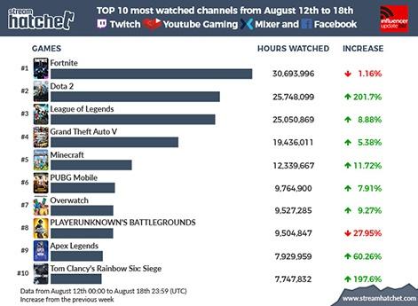 Top 10 streamed games of the week: Dota 2 views soar during