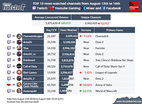 Top 10 most watched and trending channels of the week